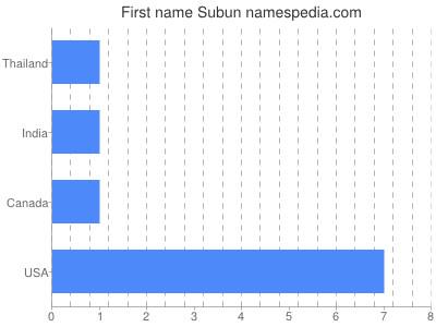 Given name Subun