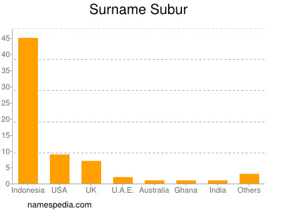 Surname Subur