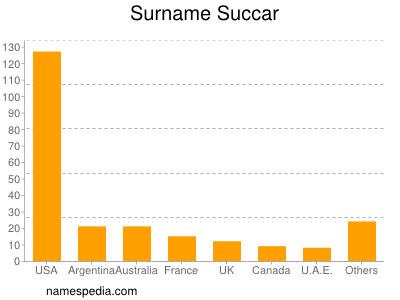 Surname Succar