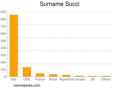 Surname Succi