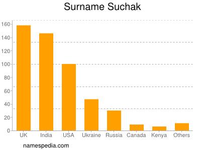 Surname Suchak