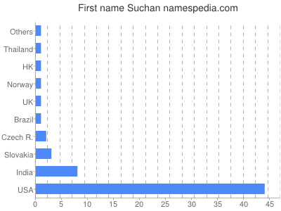 Given name Suchan