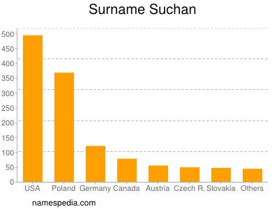 Surname Suchan