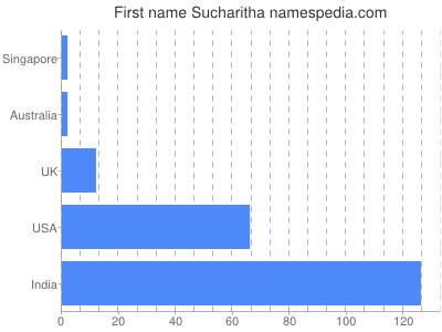 Given name Sucharitha