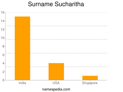 Surname Sucharitha