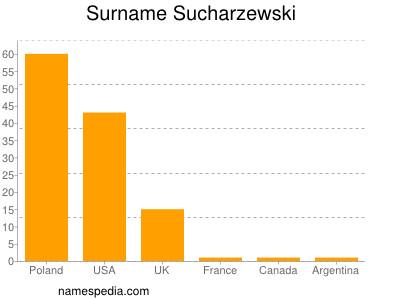 Surname Sucharzewski
