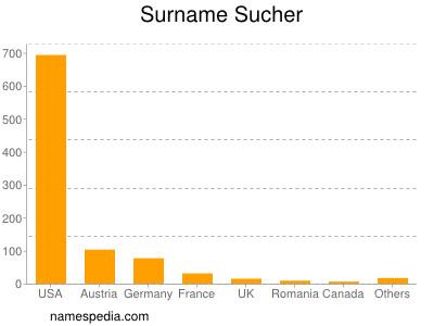 Surname Sucher