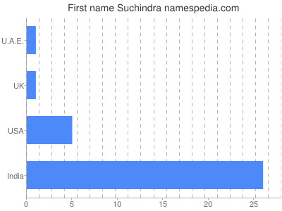 Given name Suchindra