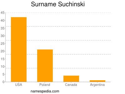 Surname Suchinski
