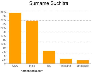 Surname Suchitra