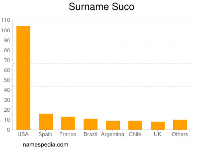 Surname Suco