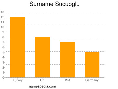 Surname Sucuoglu