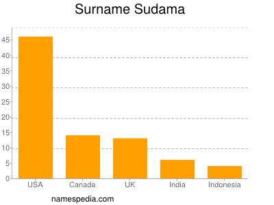 Surname Sudama