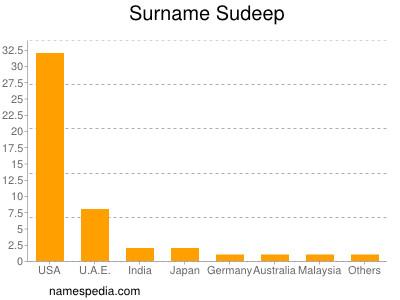 Surname Sudeep