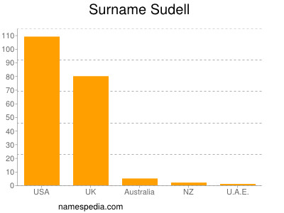 Surname Sudell
