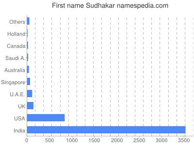 Given name Sudhakar