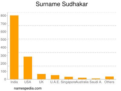 Surname Sudhakar