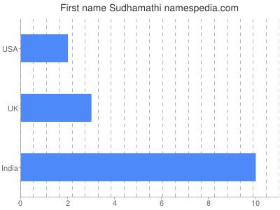 Given name Sudhamathi