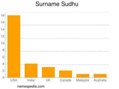 Surname Sudhu