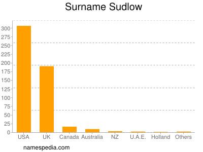 Surname Sudlow