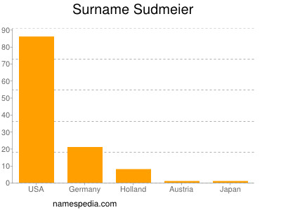 Surname Sudmeier