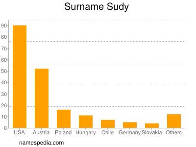 Surname Sudy
