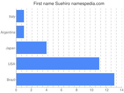 Given name Suehiro