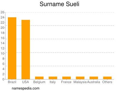 Surname Sueli