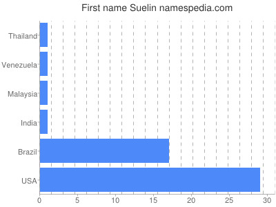 Given name Suelin