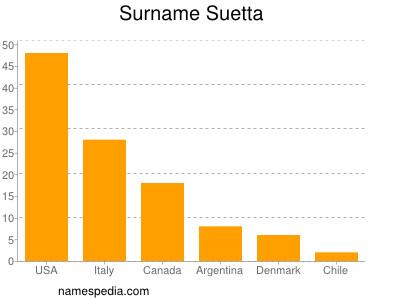 Surname Suetta