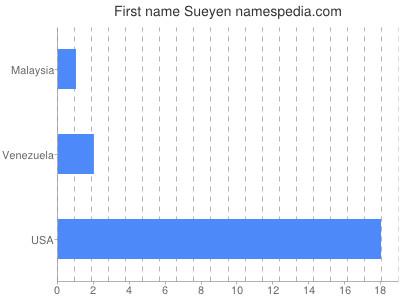 Given name Sueyen