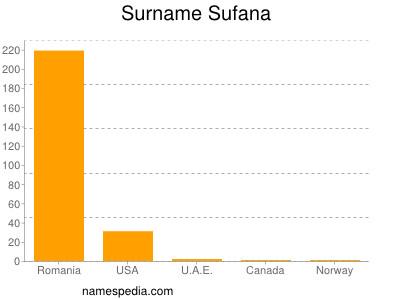 Surname Sufana