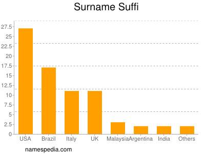 Surname Suffi