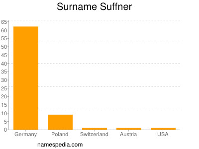 Surname Suffner