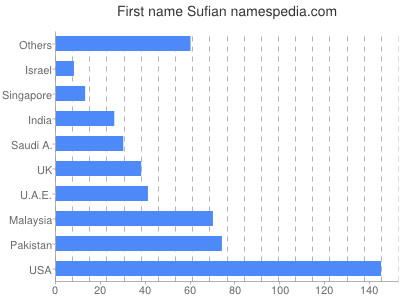Given name Sufian