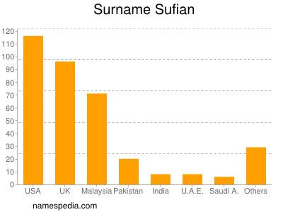 Surname Sufian