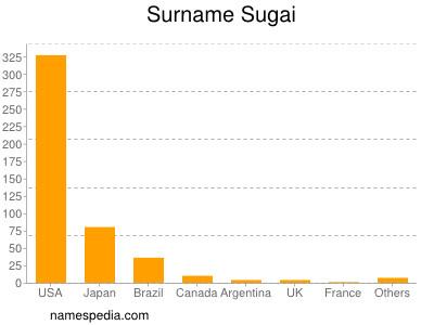 Surname Sugai