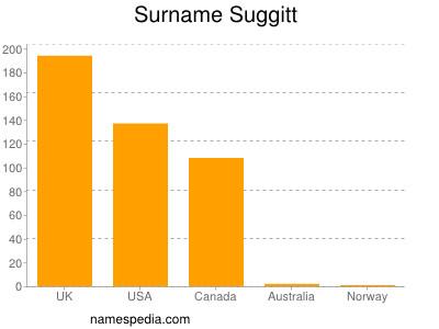 Surname Suggitt