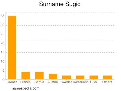 Surname Sugic