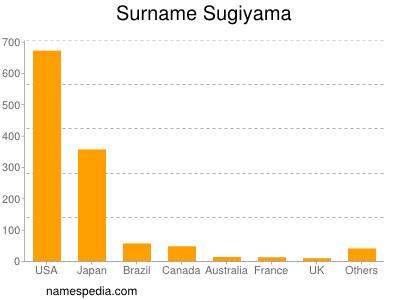Surname Sugiyama