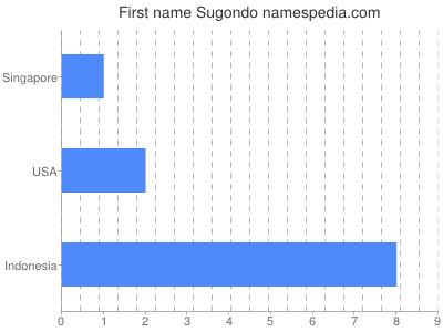 Given name Sugondo