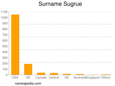 Surname Sugrue