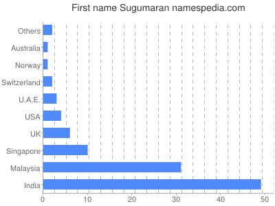 Given name Sugumaran