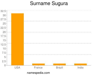 Surname Sugura