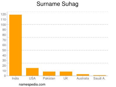 Surname Suhag