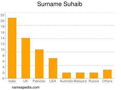 Surname Suhaib