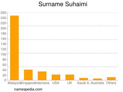 Surname Suhaimi