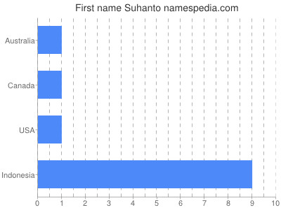 Given name Suhanto