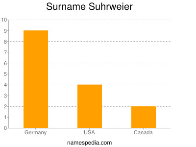Surname Suhrweier