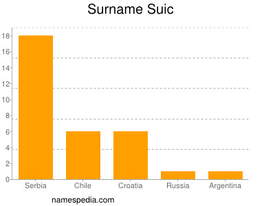 Surname Suic